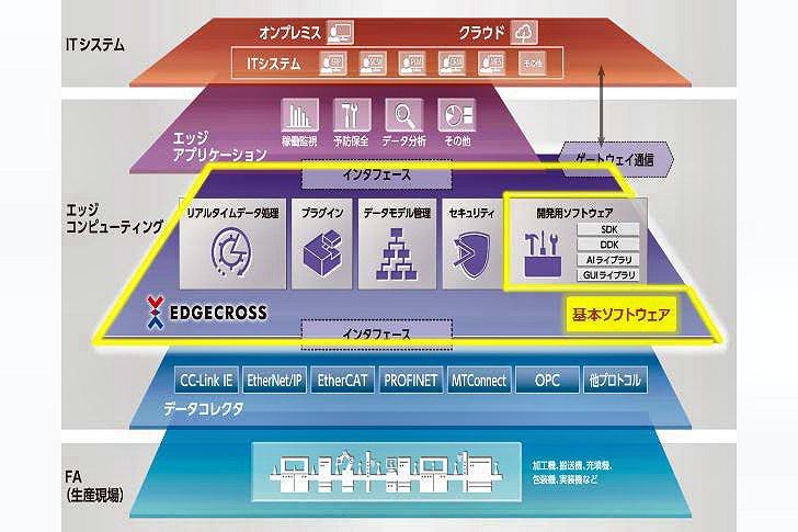 エッジクロスコンソーシアム、製造業のIoT化支援 基本ソフト投入