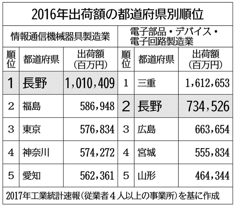 長野にIoTクラスター 県、開発・活用の両面から支援