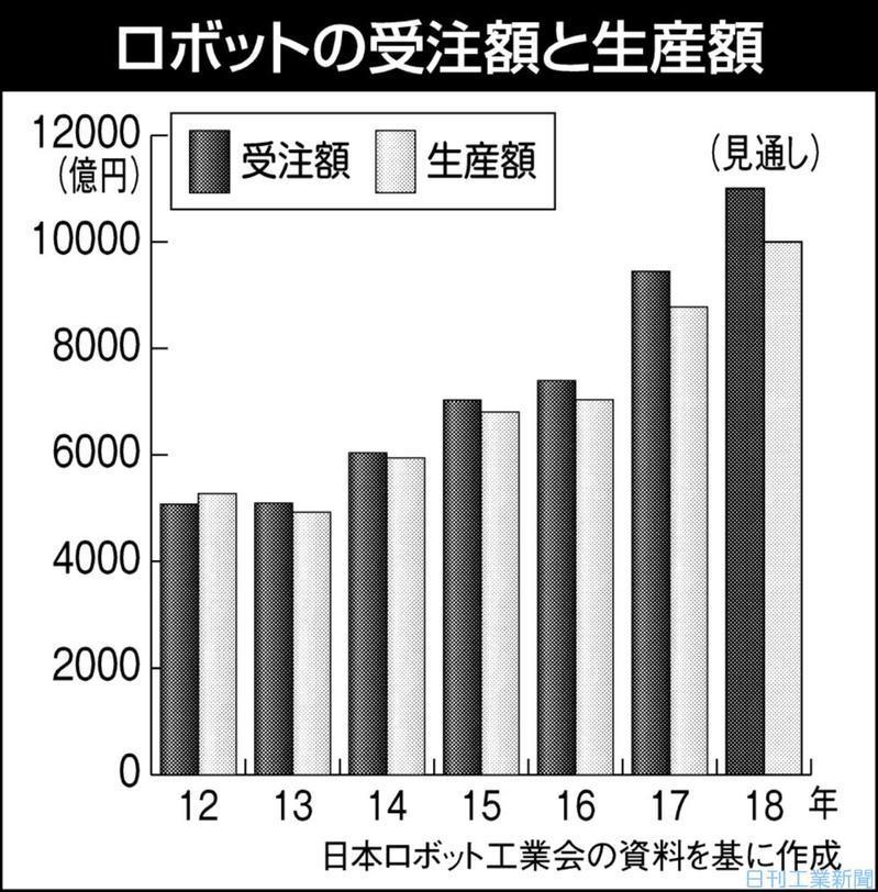 産ロボ受注、昨年27%増9447億円 中国がけん引