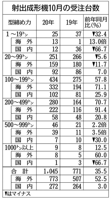 射出成形機10月受注35%増 輸出主導鮮明