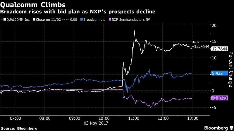 コム 株価 ブロード