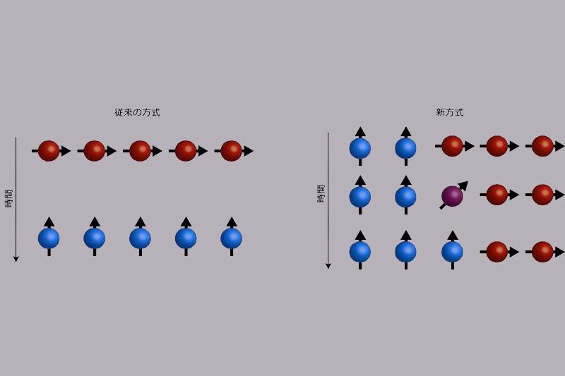 量子アニーリングマシン、指数関...