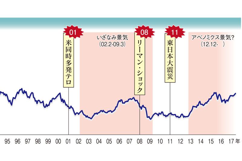フレア 株価 クラウド