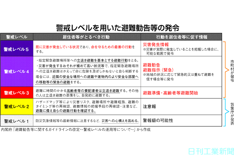 横浜市 即時避難勧告対象区域