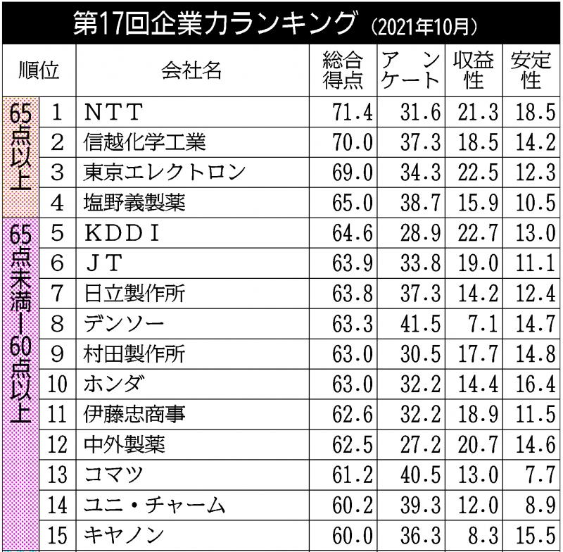 第17回企業力ランキング/NTT、3回連続首位 半導体・製薬が好調で上昇