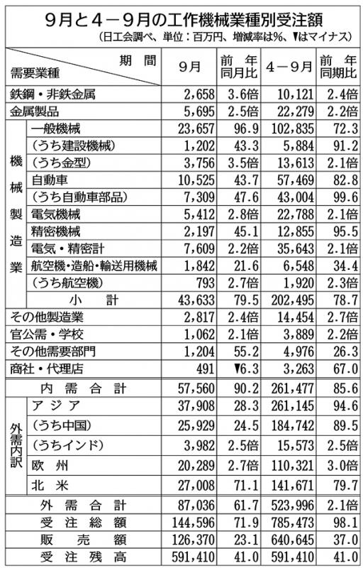 4―9月期の工作機械受注、7000億円超 世界市場で好調継続