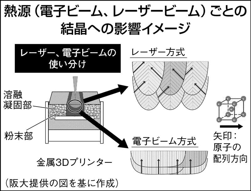 名古屋工大・阪大、熱源ごとに品質制御確立 金属3Dプリンターの粉末床溶融結合活用