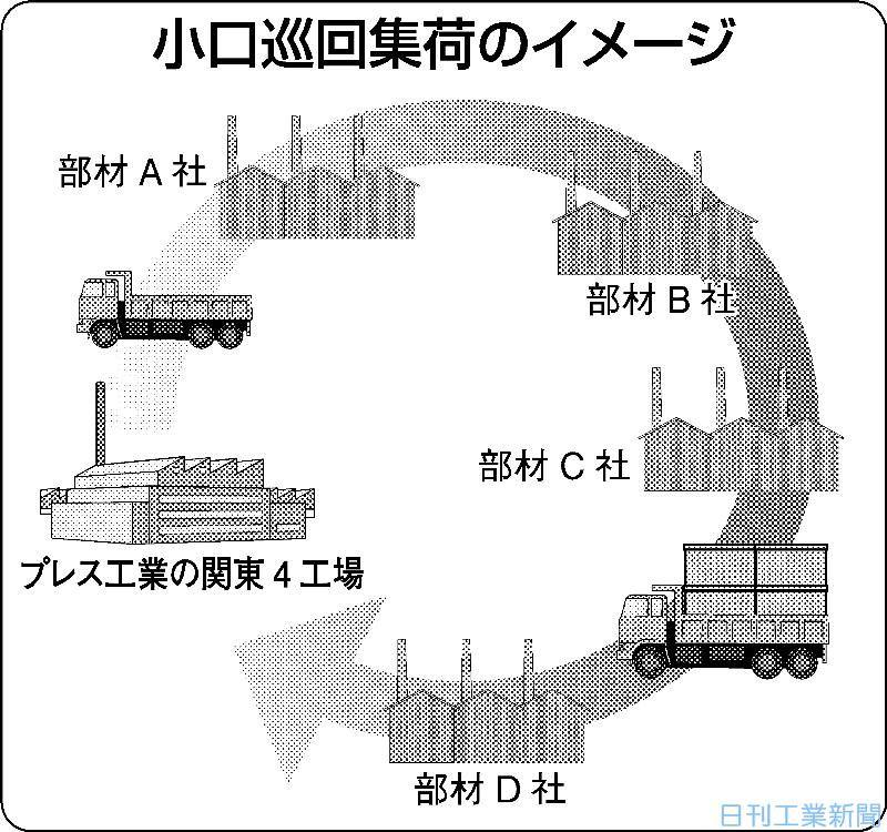プレス工業、部品物流の効率化を加速−巡回集荷拡大
