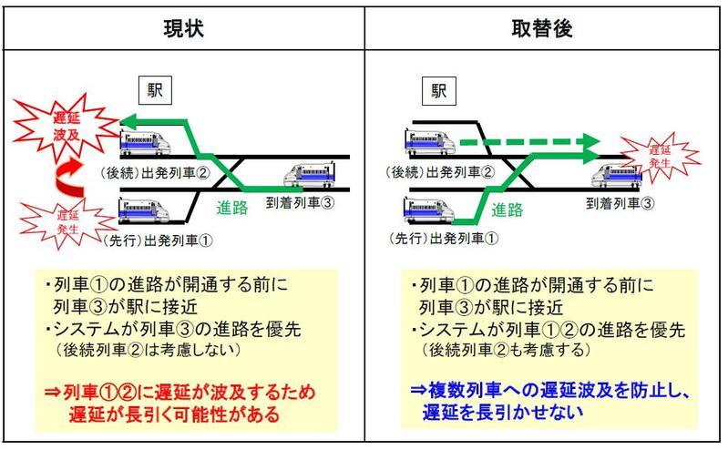 JR東海とJR西、新幹線運転管理システム更新 23年10月稼働目指す ...