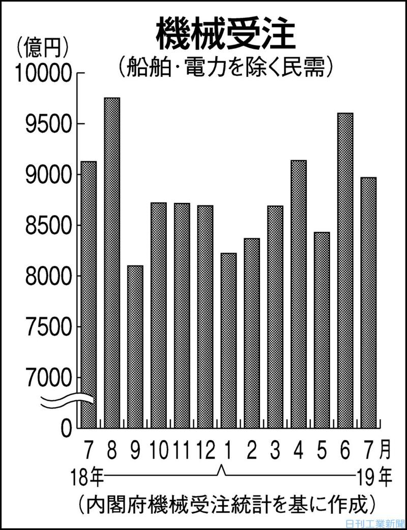 7月の機械受注、6.6%減の8969億円 2カ月ぶりマイナス
