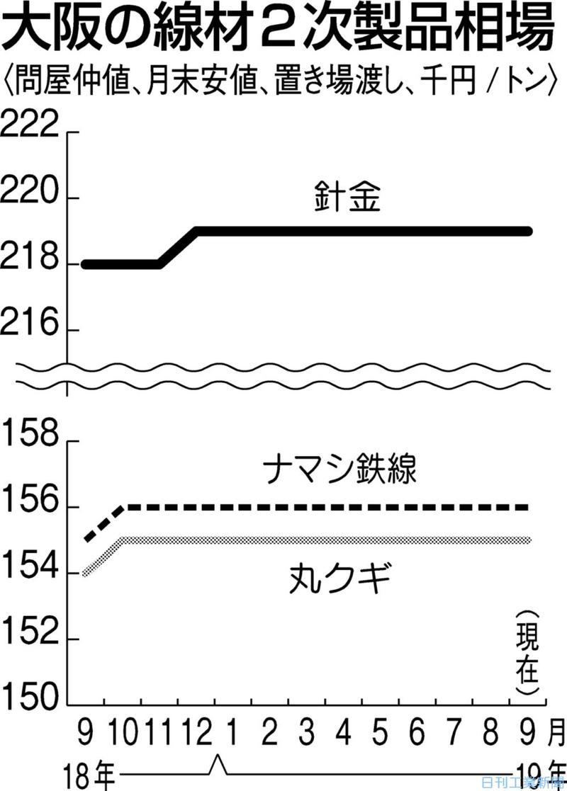 大阪の線材二次製品、弱横ばい 荷動き低調も安値回避