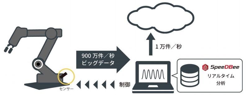 ソルティスターが組み込みDB データ処理1秒900万件