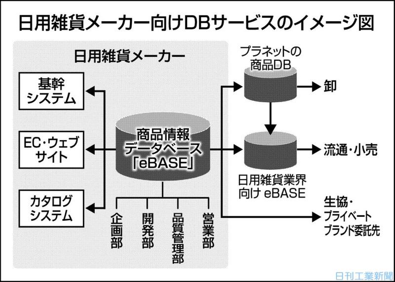 eBASE、日用雑貨メーカー向けDB 社内外データ一括管理