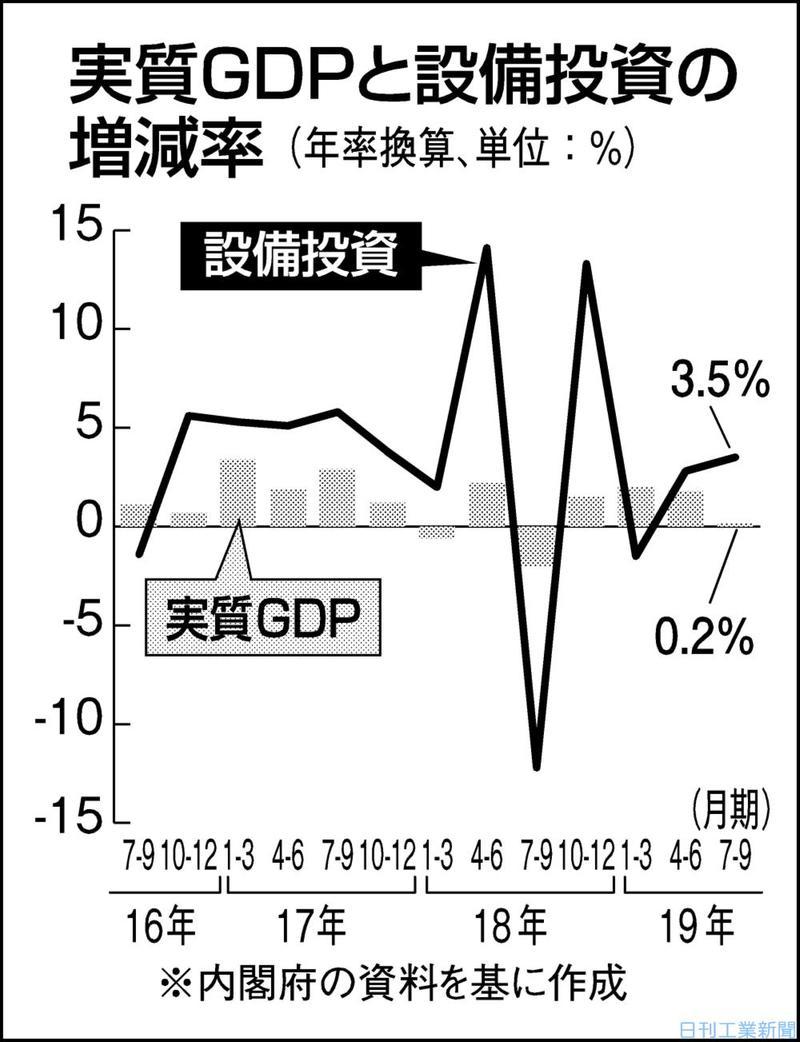 7―9月期のGDP、年0.2%増 4期連続プラスも鈍る成長