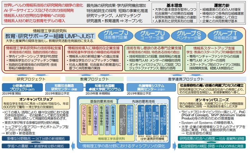 東大、情報科学研究で新組織 博士学生に給与600万円