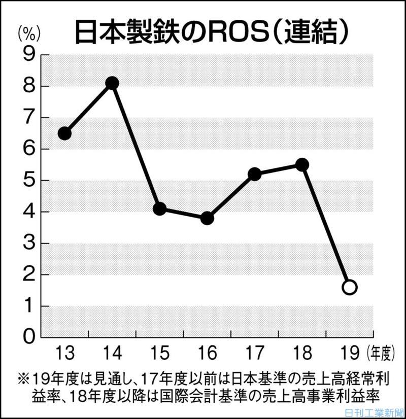 日本製鉄、生産体制を抜本見直し 競争力高い設備に集約