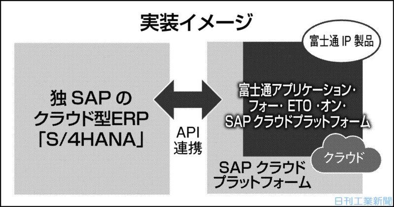 富士通とSAP、特注大量生産支援ソリューション