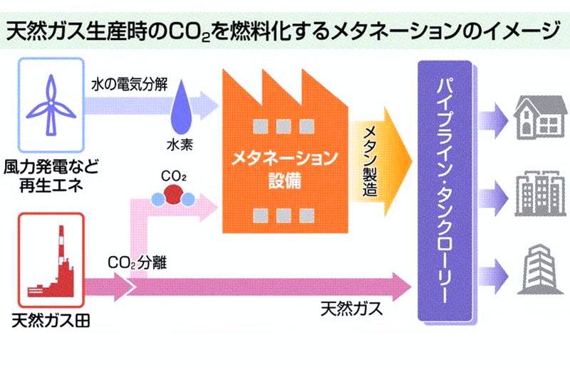 CO2削減、年100万トンに挑む 国際帝石、新潟で実証