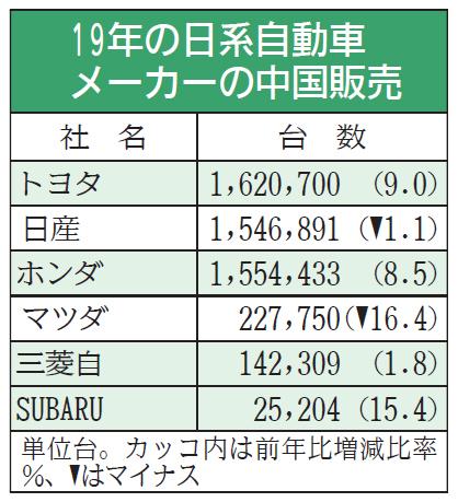 日系車、中国販売が堅調 昨年2.7%増