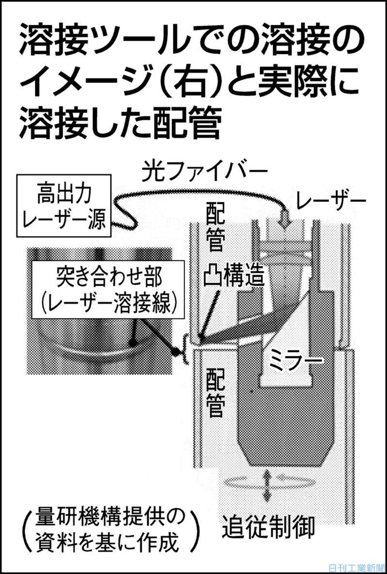 狭い空間で配管溶接 量研機構、レーザー光を高精度照射