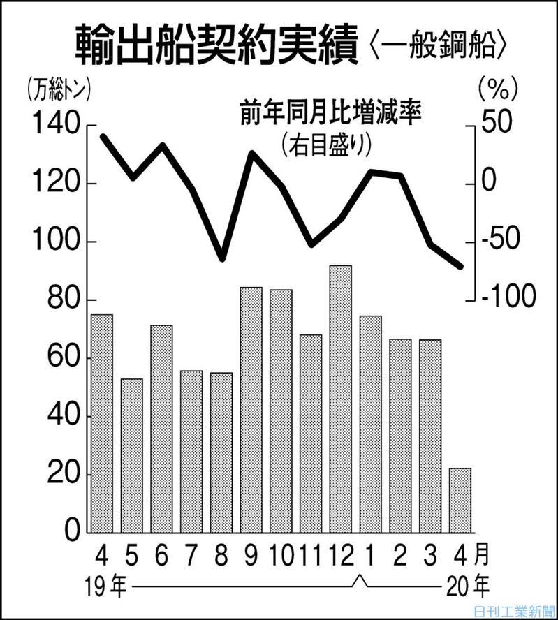 4月の輸出船契約7割減 コロナで商談進まず 日本船舶輸出組合