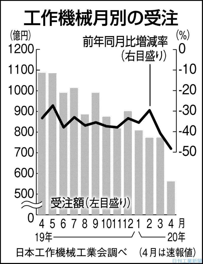 4月の工作機械受注、600億円割れ 日工会速報