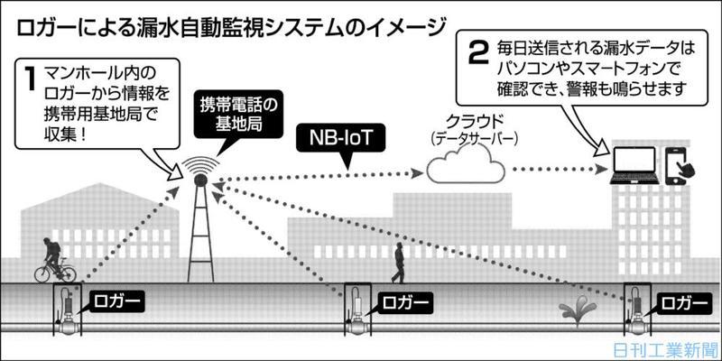グッドマン、IoT活用で漏水自動監視 設備配管も対応