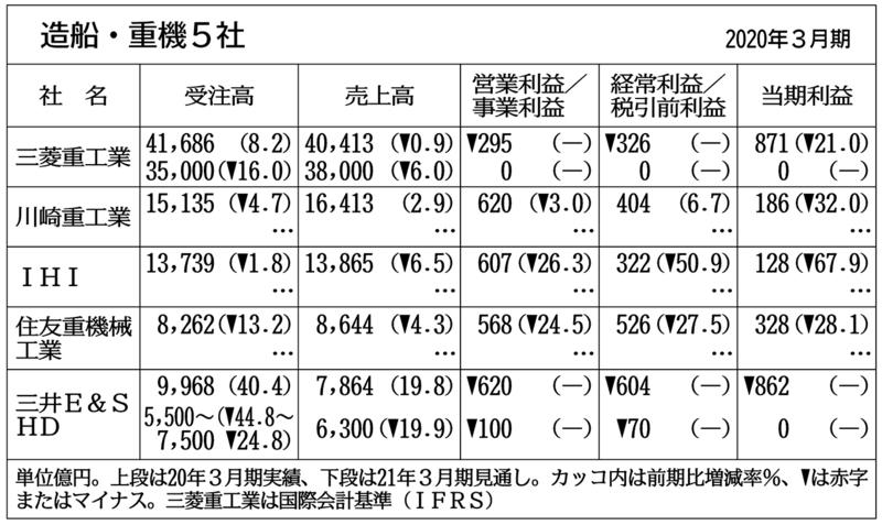 造船・重機5社の前期、2社が営業赤字 量産品不振響く
