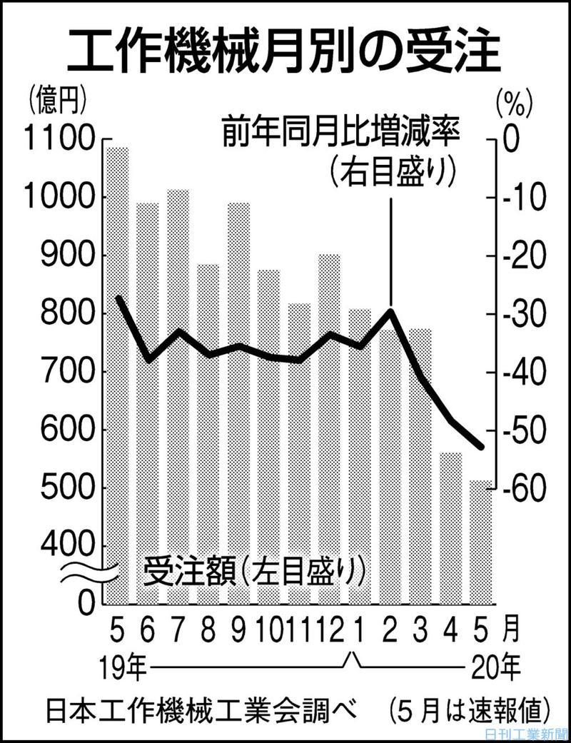5月の工作機械受注52%減 2カ月連続600億円割れ 日工会速報