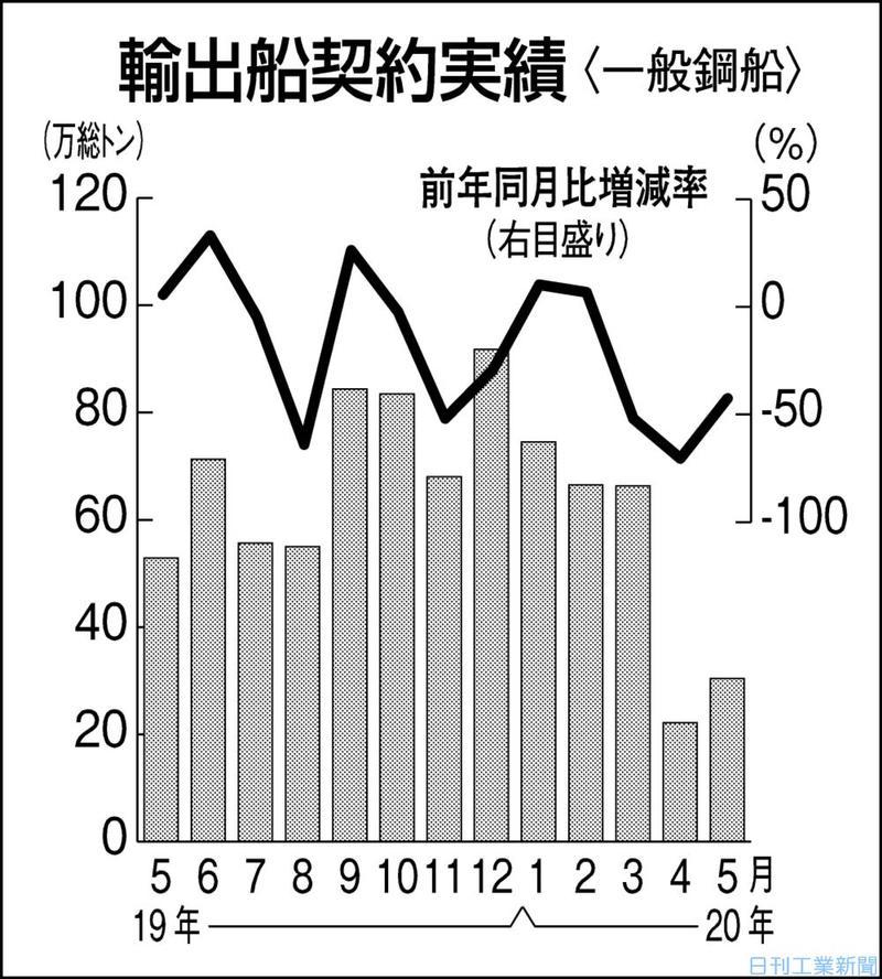 5月の輸出船契約4割減 商談停滞、コロナ尾を引く