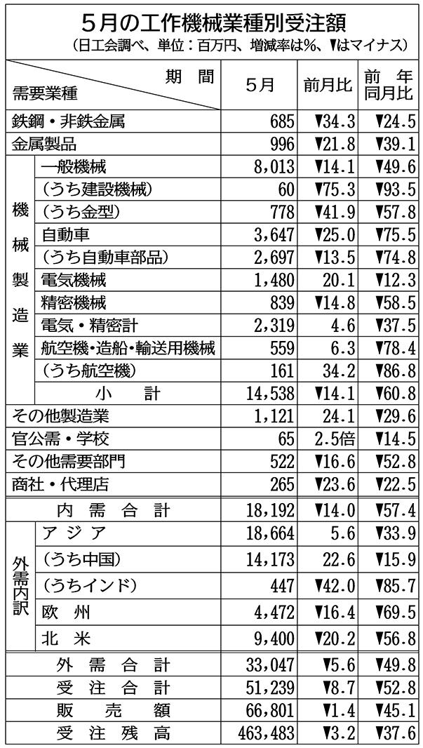 工作機械受注、5月52%減 10年半ぶり550億円割れ 日工会確報