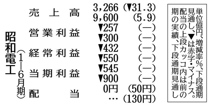 昭和電工、非中核事業2000億円売却検討-通期見通し、当期赤字900億円