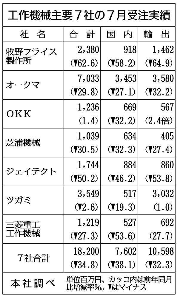工作機械7社の7月受注34%減の182億円 3社が外需プラスに
