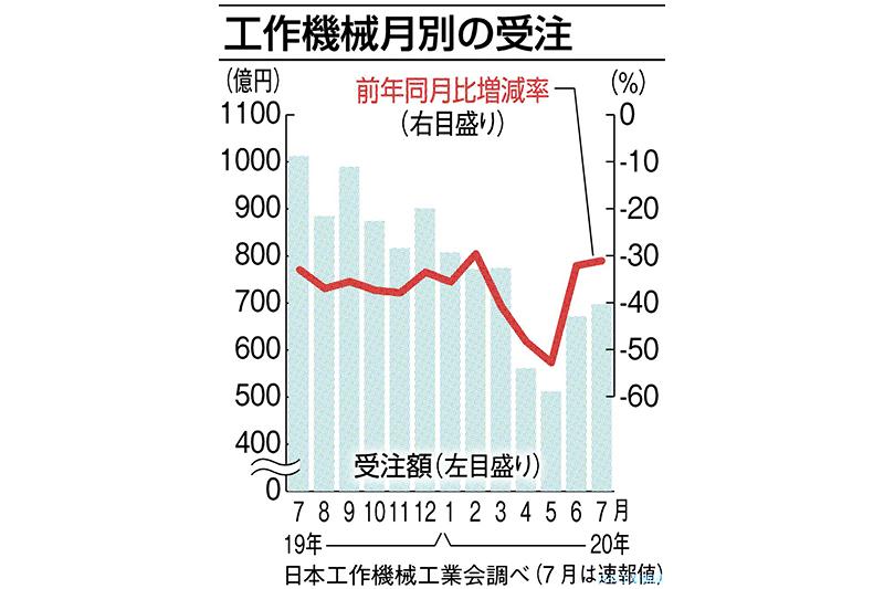 7月の工作機械受注、31%減 前年割れも底打ちの兆し 日工会速報