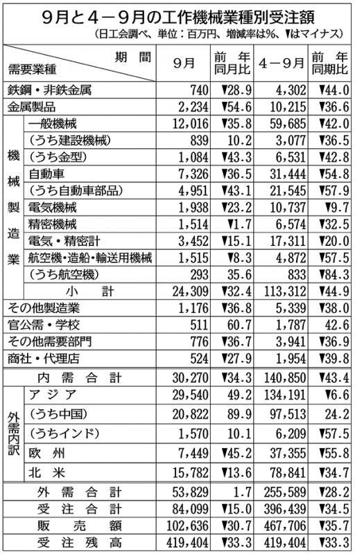 上期の工作機械受注34%減 11年ぶり4000億円割れ