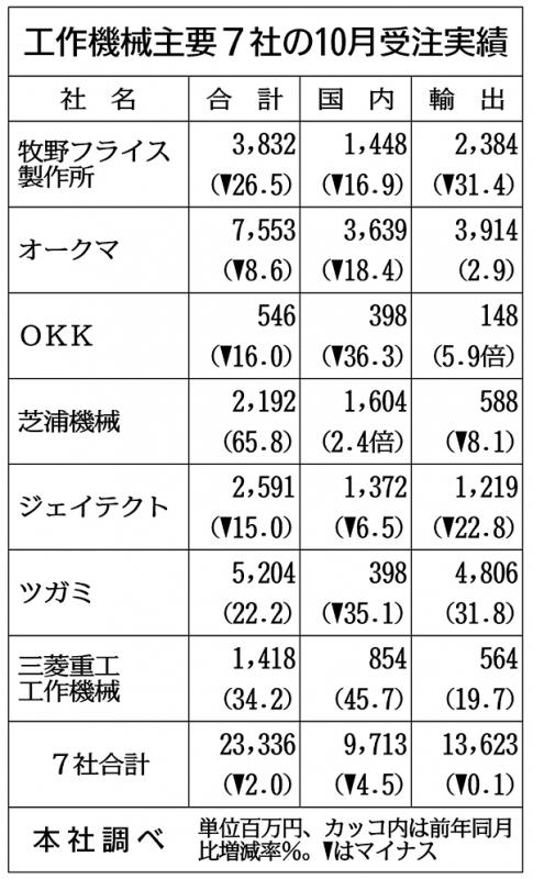 主要7社の工作機械10月受注2%減少 マイナス幅、今年初1ケタ台