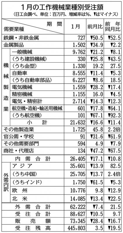 工作機械3カ月連続増、1月受注9%増 外需が7割、中国けん引