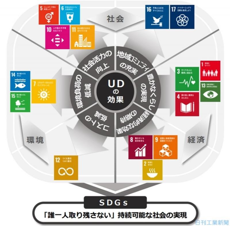 東京・板橋区、UD×SDGsで先進都市へ 行政効率化・企業連携を推進