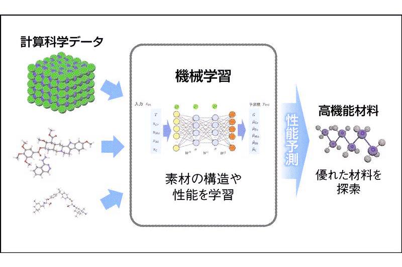 AI新時代/伊藤忠テクノソリューションズ 素材開発にAI活用