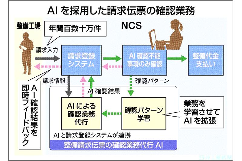 AI新時代/日本カーソリューションズ 請求伝票確認、7割自動化