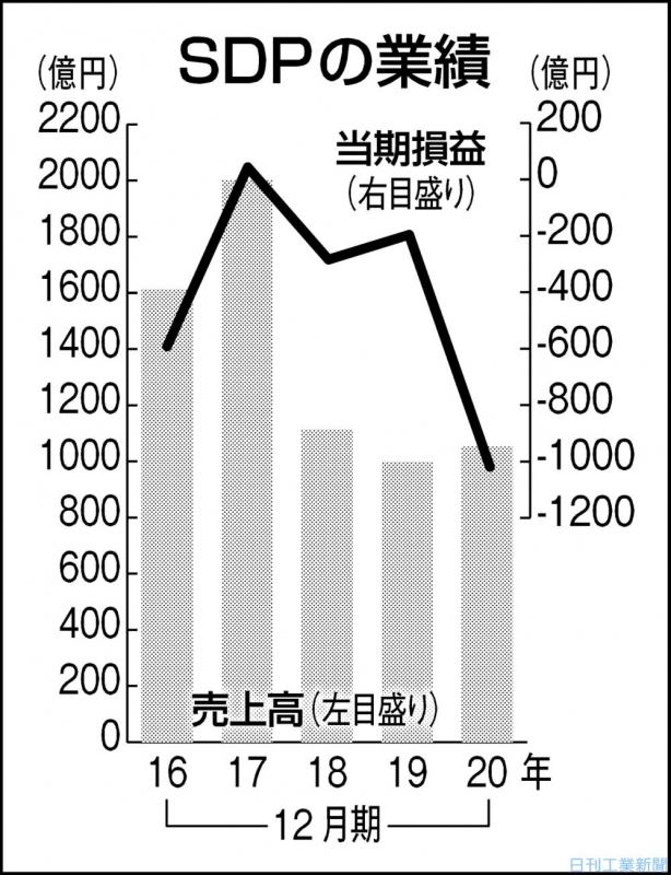 SDPの前12月期、当期赤字1019億円 設備の減損処理主因