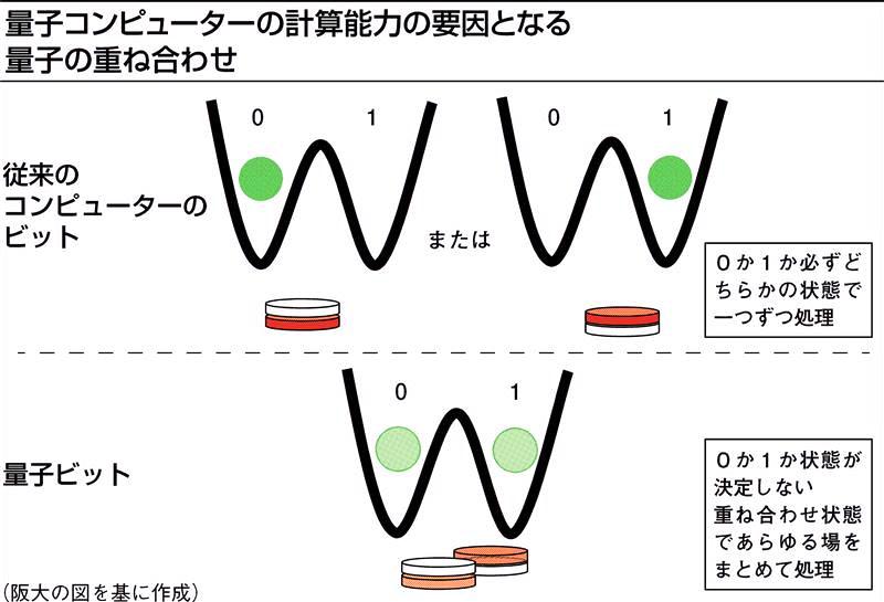 For Future 先端技術(24)大阪大学 量子コンピューター