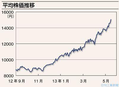 カヤバ 工業 株価