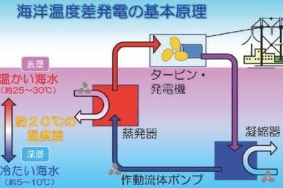 佐賀大、海洋温度差発電の研究開...