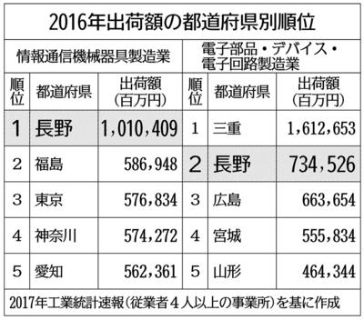 長野 県 の ニュース 速報