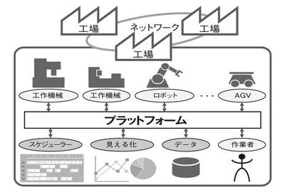 """【別刷特集】生産のIoTで工場はどう変わるか """"人に頼らない自動化""""目指す"""