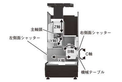 【別刷特集】ロボットを内包する工作機械 搬送機能を持つMU―S600V