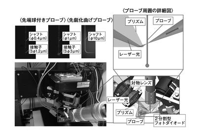 【別刷特集】微細形状測定技術の現状と将来展望