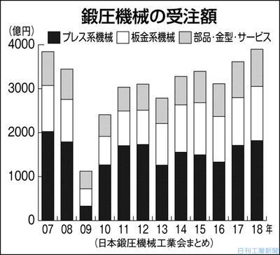 2018年の鍛圧機械受注、7.9%増で最高 国内伸び3898億円 日鍛工まとめ
