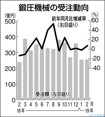 2月の鍛圧機械受注、7.5%増で2カ月ぶりプラス 中国向けは半減
